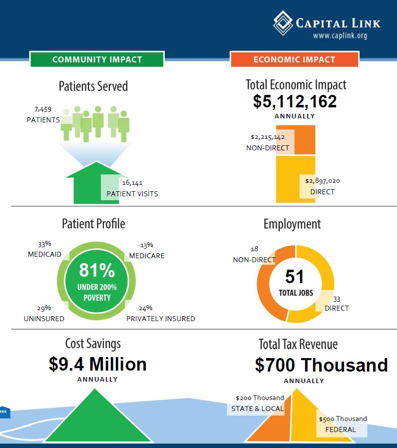 Fordland Community and Economic Impact